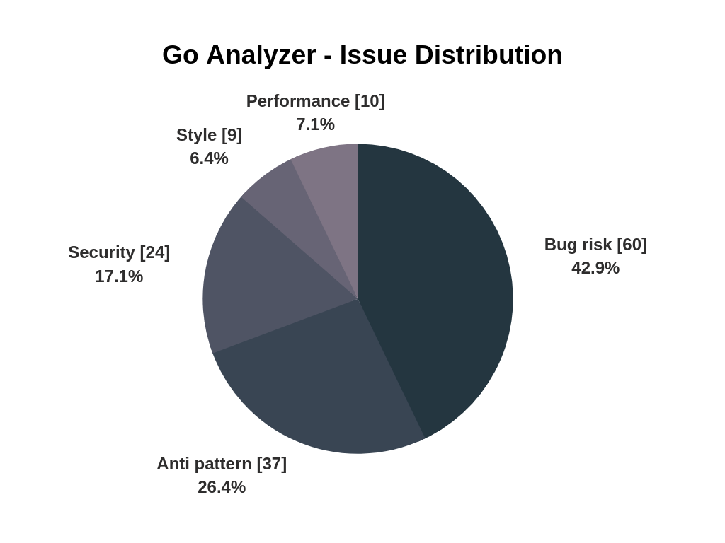 Go issue distribution