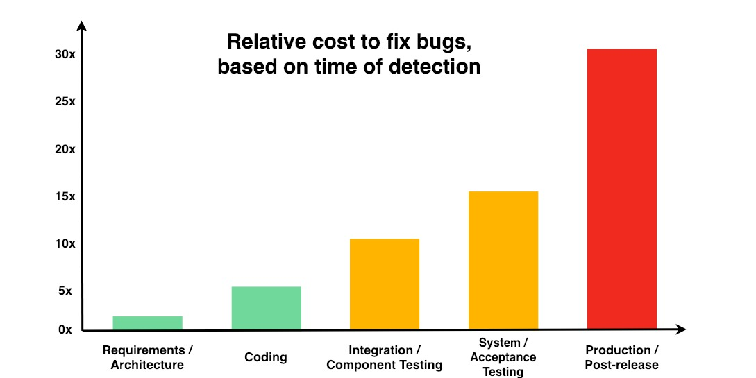 The exponential cost of fixing bugs